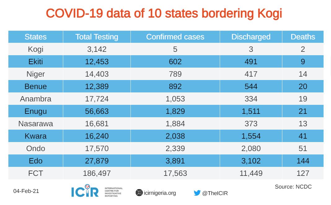 Covid-19 cases of 10 states bordering Kogi