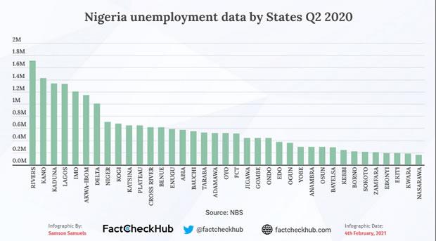 Nigeria unemployment by states q2 2020 1