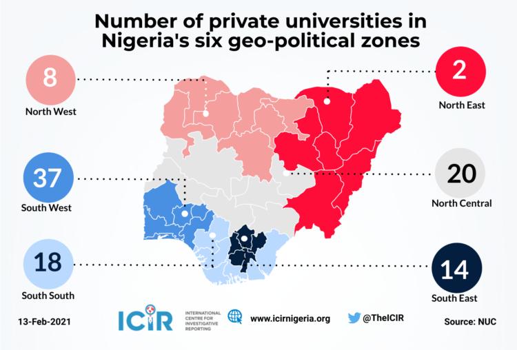 Number of private universities in Nigeria'ssix geo-political zones