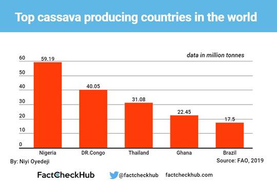 Cassava data