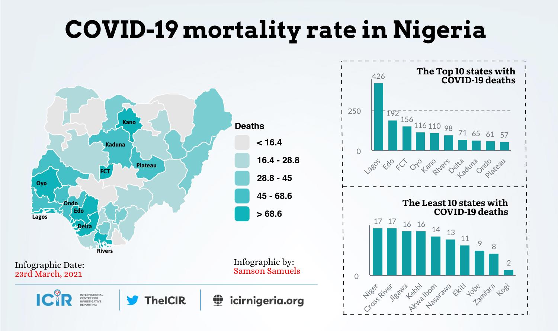 Covid-19 mortality rate in Nigeria
