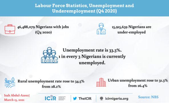 Labour statistics for Quarter 4, 2020