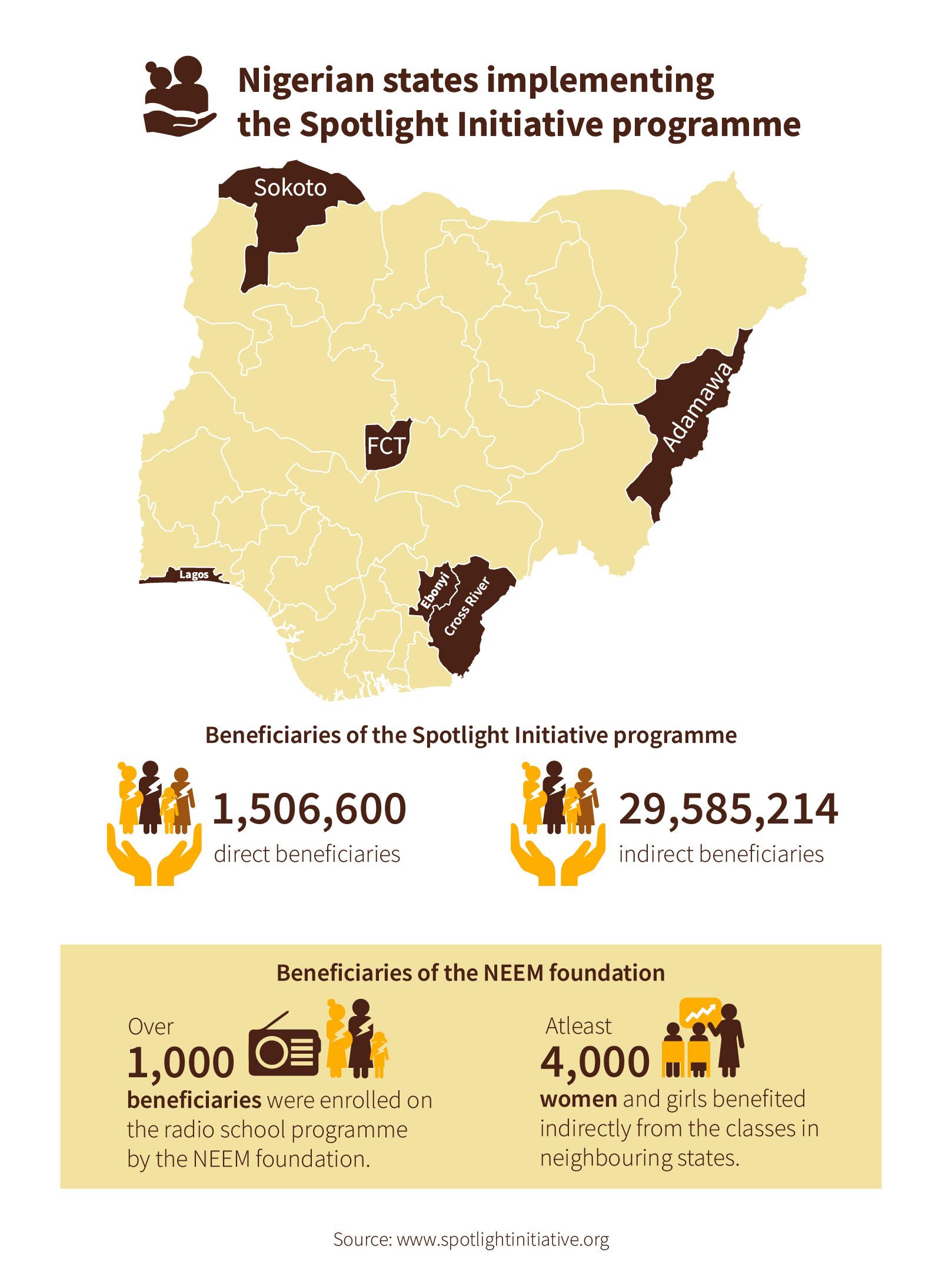 SGBV in Nigeria
