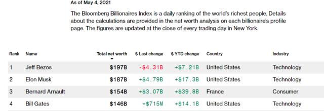 Billionaires List