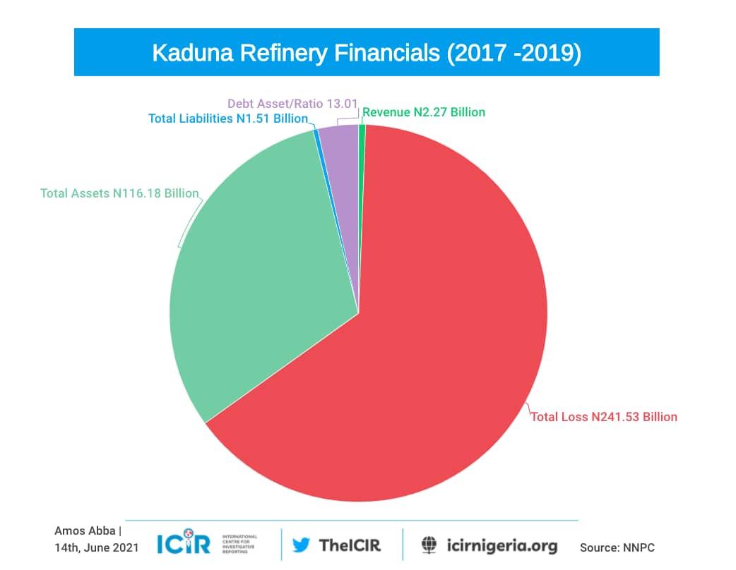 Kaduna refinery inforgraphics