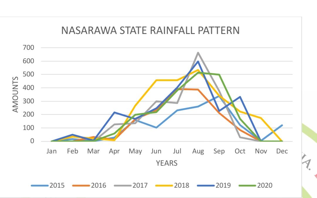 Nasarawa State Rainfall pattern (2015 to 2020) from NiMet